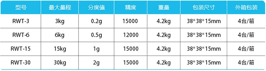 计重桌秤-RWT产品参数