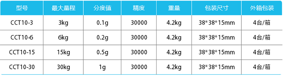 精度计数桌秤-CCT10产品参数