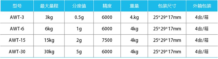 防水计重桌秤-AWT产品参数